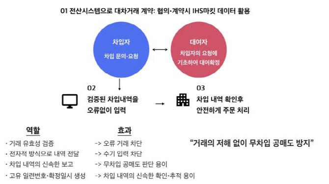 """트루테크 """"무차입 공매도 막자..`대차거래 계약 전산화` 필요"""""""