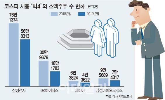 대주주 요건 하향의 기억…코스피 빅4 소액주주 30% 이탈