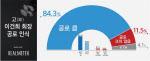 故 이건희 회장, '공로 컸다' 84.3% 압도적…과오는 '팽팽'
