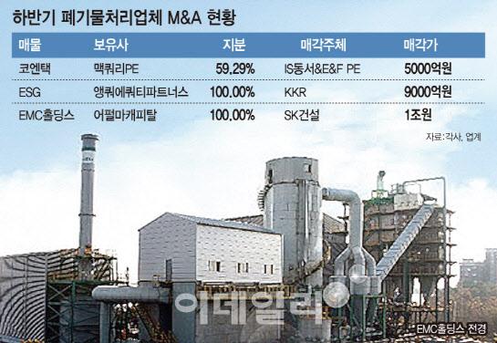 [천고'딜'비]매물 관심 온도차…폐기물 '쑥', 외식업체 '뚝'