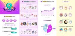'억!' 소리나는 카카오이모티콘…10억 이상 매출도 73개
