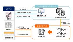 `민간 1호` 삼성SDS·통계청, 가명정보 결합전문기관 지정돼