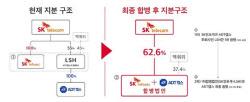 """SK인포섹·ADT캡스 합병, 융합보안 선도…""""3년내 5조원 기업가치 기대"""""""