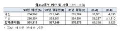 [2021수퍼예산]국토부 소관 예산·기금, 57조…SOC, 21.5조