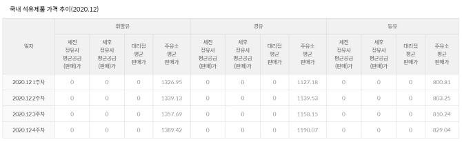"""내년 2 월까지 등유 수급 집중 모니터링…""""필요시 비축 개봉""""(일반)"""
