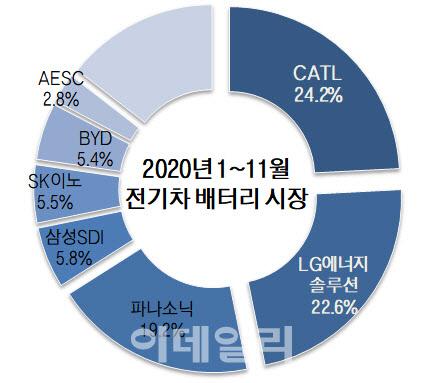살아남은 중국 전기차 시장에 … CATL이 LG 에너지를 넘어 1 위