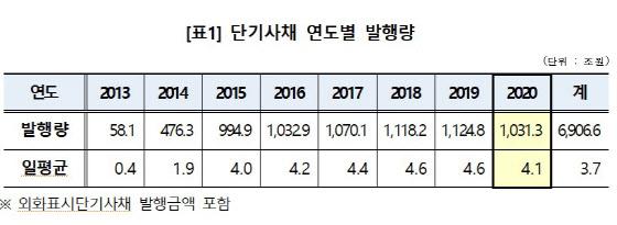 '코로나 때문에'…작년 단기사채 발행, 제도 도입 후 첫 감소