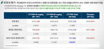 [셀트리온 치료제 6대 쟁점]③통계적 유의성