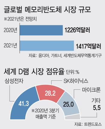 [2021 메모리]②'최첨단 EUV기술 전면에'…삼성·SK, 반도체 초격차 확대