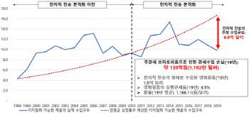 """""""韓, 디지털 콘텐츠 무관세 영구화 적극 나서야"""""""