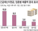 """[코로나1년]""""전국민지원금은 재정낭비..선별지원 행정비용 줄여야"""""""