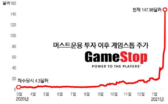 """[단독]게임 스톱 수익 34 배를 달성 한 국내 경영자 … """"지속적인 연구의 오리"""""""