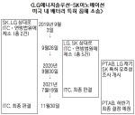 아직 끝나지 않은 배터리전…ITC 최종 결정에도 남은 소송 '줄줄이'