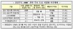 2·4대책 후속조치 속도전…'15만 가구' 2차택지 4월 공개