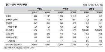 LG이노텍, 대형IT 기업 중 가장 저평가…목표가 ↑ -대신