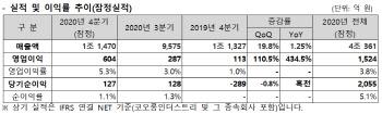 코오롱인더, 코로나 팬데믹에도 실적 선방..작년 영업이익 1524억원