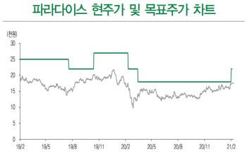 파라다이스, 실적 부진 속 정상화 기대감…목표가↑