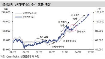 """""""삼성전자, 메모리 반도체 업황 개선에 주가 상승 전망"""""""