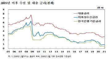 """""""채권금리 뛰니 주택담보대출 금리도 1년만 최대폭 상승"""""""