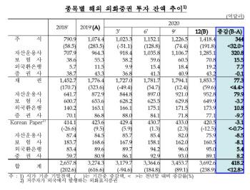 """국내 기관, 지난 해외투자 잔액 3700억달러..""""역대 최대치 기록"""""""