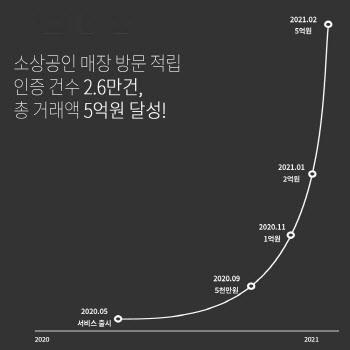 베리픽, 이용자연결 2만6천건…소상공인 매출 5억원 기록
