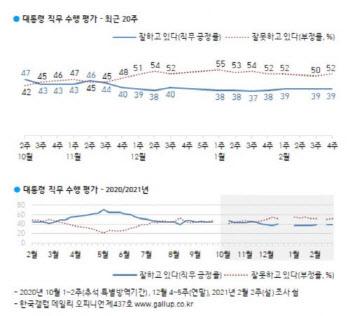 文대통령, 3주 연속 지지율 39%…부정평가 2%p↑