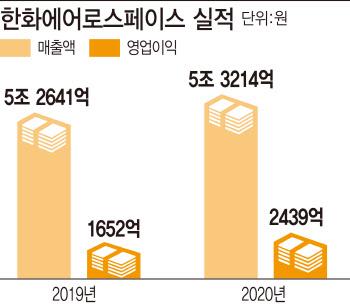 한화에어로, 작년 '역대 최대' 실적…영업익 2439억원