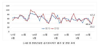 2월 건설경기지수 67.3…전년 수준 회복