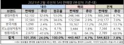 `잔인한 2월` 위기의 외국계 3사‥현대·기아 내수 점유율 87.6%(종합)