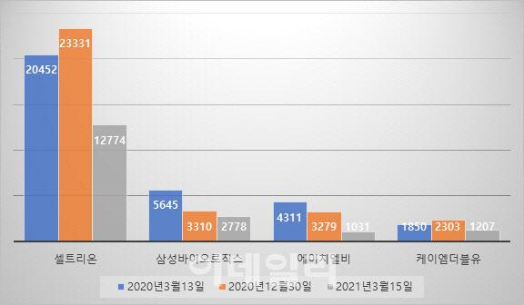 """""""동학 개미 900 만개 공매도 잡다""""… 올해 공매도 균형 급락"""