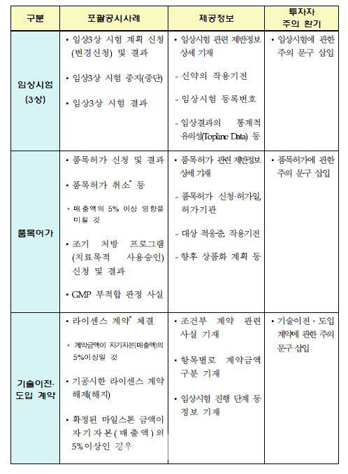 """[단독] 거래소, 코스피 바이오 공개 가이드 라인 풀려 …""""투자자 만 피해"""""""