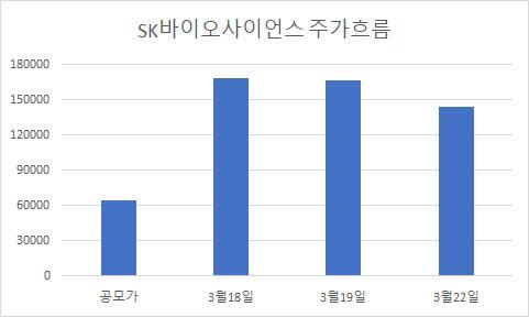 SK 바사, 첫날 '타상'이후 집결 … 개미 포기 '