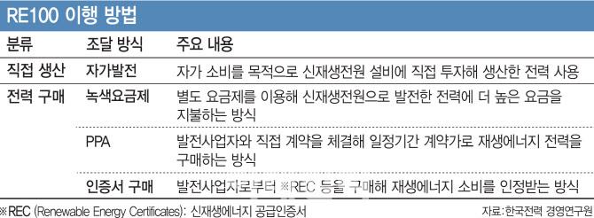 """그린 프리미엄 시장 기대감 '첫 걸음'↓… """"성공적인 운영 계획 필요"""""""