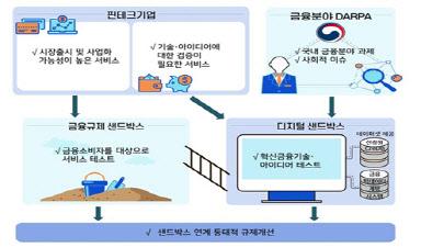 금융위원회, '디지털 샌드 박스'칭호 공식 공표