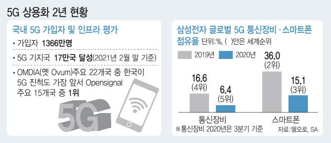 5G 상용화 2 년, 산업 활용 '드림 프레임', 국민 인식 '여전히'인력 '비상'