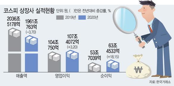 """코로나 19 한숨을 쉬던 상장 기업 …""""업계에 퍼져 나가는 성과를 본다"""""""