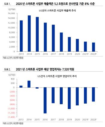 """유진 """"LG전자 휴대폰 종료 연간 영업익 5000억 개선"""""""
