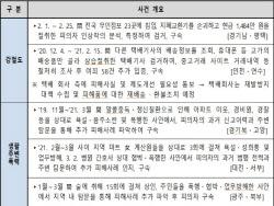 3월 강도·절도 등 서민생활범죄자 2만1000명 검거