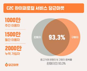 당근마켓, 주간 이용자 1000만 돌파…93%가 판매·구매 함께