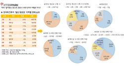 코로나 종식 후 한국인이 가장 선호하는 여행지는?