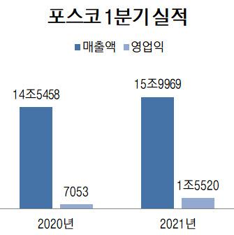 포스코, 10분기만에 영업익 1.5兆 돌파…철강시황 덕에 날았다(종합)