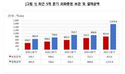서학개미, 1Q `176조` 싹쓸이..지난해 절반 `육박`
