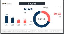 [한사연] '경제인 사면' 찬성 66.6% vs 반대 30.6%