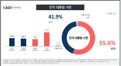 [한사연] '이명박·박근혜 사면'…찬성 41.9% vs 반대 55.6%