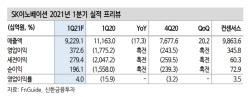 SK이노베이션, 소송 리스크 해소에 배터리 가치 반영…목표가↑ -신한