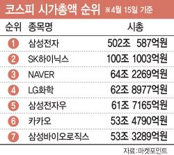 '액분' 카카오 신주 첫날 7% 급등…단숨에 시총 6위
