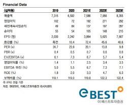 현대위아, 현대차그룹 신사업과 동반 성장 수혜주 -이베스트