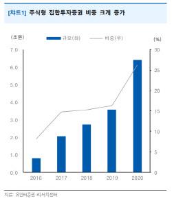 """""""퇴직연금 투자, '공격적'으로 변화…TDF 6조4000억원"""""""
