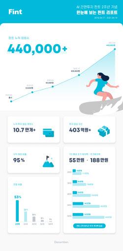 AI투자 플랫폼 `핀트`, 출시 2주년…가입자 44만명, 일임자산 400억