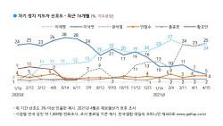 [갤럽]윤석열 25%, 이재명 24%, 이낙연 5% 순